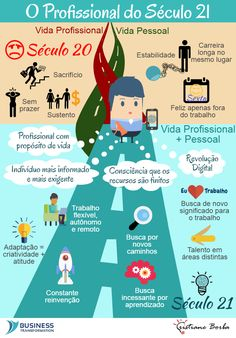 BPM & Business Transformation & Inovação: O Profissional do Século 21