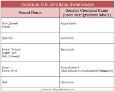 Sugar-free Does Not Equal Healthy (and more startling facts about artificial sweeteners). #Sugarfree #100daysofrealfood
