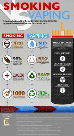 SMOKING Thinking about making the switch from smoking to vaping? Below are real facts about each.