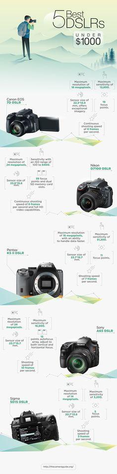 Top 5 Best DSLR Cameras Under 1000 – Affordable DSLR Camera Options