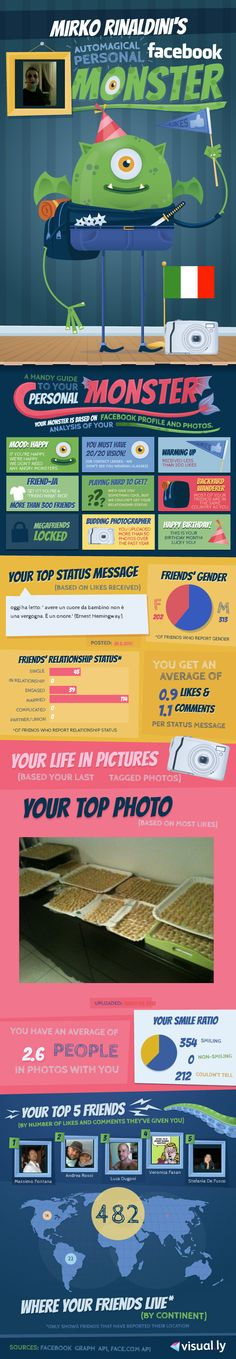 My FB stats