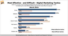 Most Effective – and Difficult - Digital Marketing Tactics (survey of 275 marketing professionals, March P's Of Marketing, Marketing Tactics, Digital Marketing Channels, Pay Per Click Advertising, Search Optimization, Web Technology, Word Of Mouth, Marketing Professional, Social Media
