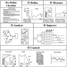 Example of DMAIC framework Six Sigma - the improvement cycle: Define, Measure, Analyze, Improve, Control Change Management, Business Management, Business Planning, Kaizen, Amélioration Continue, 6 Sigma, Operational Excellence, Business Model Canvas, Entrepreneurship Development