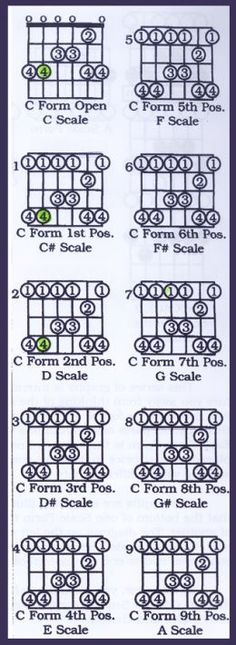 C Form Pentatonic in Different Keys