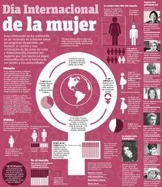 #Infografia #DiaInternacionalDeLaMujer vía @Candidman
