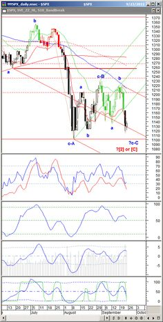 """Continue reading """"S&P500 Technical Analysis Update: September 24, 2011 ... Click here for more information about the currency markets as well as the best way to trade"""