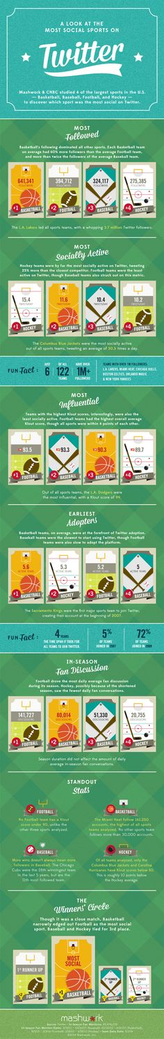 A look at the most social sports on Twitter [Infographic] - Football, Basketball, Baseball & Hockey #socialnetworking