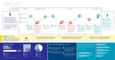 Journey Maps | Heart of the Customer