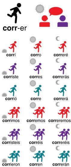"""Conjugation of the verb """"to run"""" - Conjugación pasato, presènte y futùro de correr.png"""