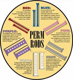 Perm (cold wave) rod guide/chart for wet sets. Tip for transitioners: You don't have to cut your relaxed hair off. Instead, twist/braid hair and wrap the relaxed ends around cold wave rods to make them coil.use the white ones! Pelo Natural, Natural Hair Tips, Natural Hair Journey, Natural Hair Styles, Going Natural, Natural Perm, Au Natural, Natural Skin, Short Hair Lengths