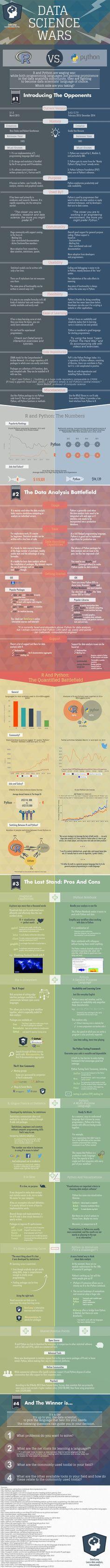 Choosing R or Python for data analysis? An infographic https://www.datacamp.com/community/tutorials/r-or-python-for-data-analysis
