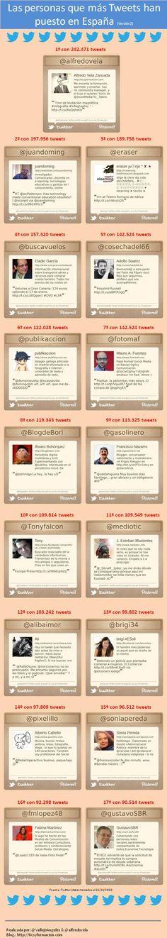 Las personas que más Tweets han puesto en España (Versión 2) #infografia (repinned by @ricardollera)