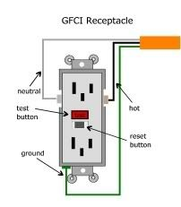 What Is A GFCI Outlet And Does My Home Need One? - Porch.com