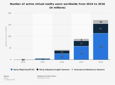 "Résultat de recherche d'images pour ""virtual reality users worldwide 2014-2018"" Consumer Behaviour, Virtual Reality, Behavior, Bar Chart, Behance, Bar Graphs, Manners"