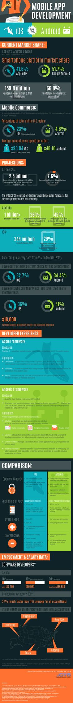 The Big Question in Mobile App Development : iOS or Android?