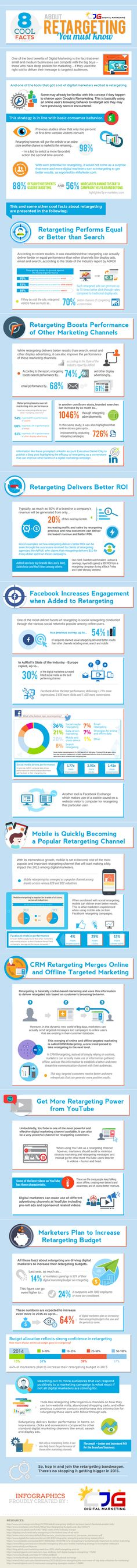 8 Cool Facts about Retargeting You Must Know (Infographic) | CJG Digital Marketing