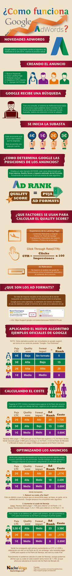 Cómo funciona Google Adwords Infografia en español. #CommunityManager