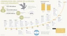 Default argentino afectaría la inversión en emergentes