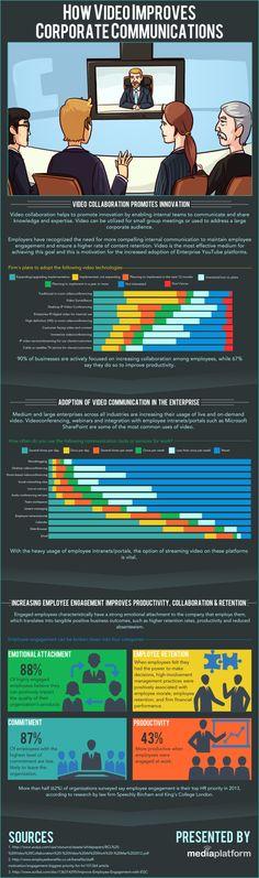 Cómo el vídeo mejora la comunicación corporativa #infografia #infographic #marketing