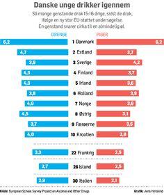 Danske unge drikker dobbelt så meget som Europa-gennemsnittet - Politiken.dk