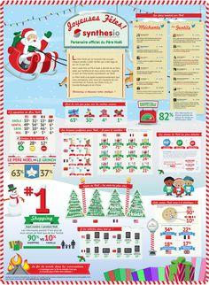 » Infographie sur l'e-réputation du Père Noël - News & Actualité sur S2M par 1ere Position