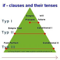 if clauses and their tenses by https://www.facebook.com/FlyingEnglishCoach