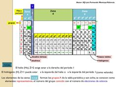 225 best tabla peridica images on pinterest periodic table of the tabla periodica y configuracin electronica urtaz Gallery