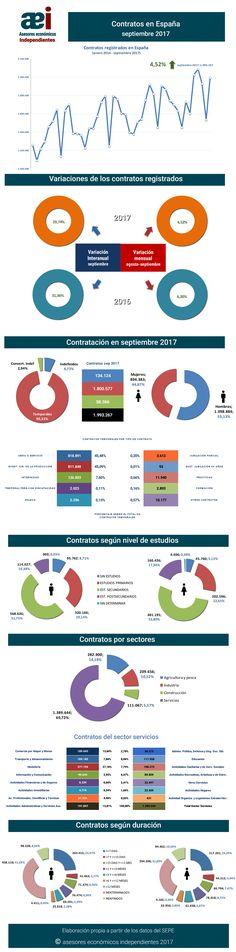 infografía contratos registrados en el mes de septiembre 2017 en España realizada por Javier Méndez Lirón para asesores económicos