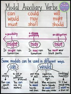 Modal verbs English grammar with examples in PDF English Grammar Notes, Teaching English Grammar, English Verbs, English Writing Skills, English Vocabulary Words, English Language Learning, English Phrases, Learn English Words, English Lessons