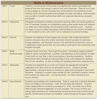 ELA Common Core shifts