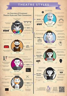 Theatre Styles Infographic Poster by dramavictoriaYou can find Plays and more on our website.Theatre Styles Infographic Poster by dramavic. Drama Teacher, Drama Class, Drama Drama, Drama School, Gcse Drama, Drama Theatre, Epic Theatre, Theatre Plays, Music Theater