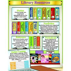 Library & Research Skills Poster Set