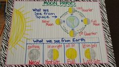 Baril's Bunch: Anchor Charts for Earth and Space Science Fourth Grade Science, Middle School Science, Elementary Science, Science Education, School Fun, Science Chemistry, Science Fun, Kids Education, Classroom Fun