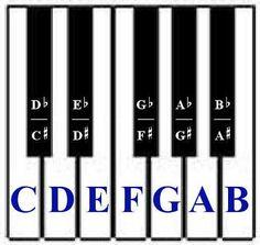 Music Theory: Basic Piano Chords