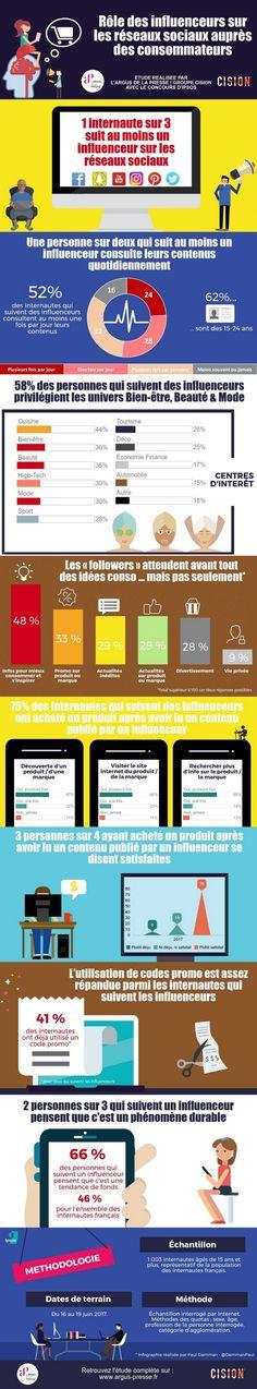 [Infographie] 75% des internautes achètent après un post d'un influenceur