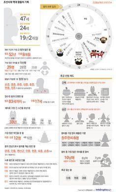 조선시대 다산왕은 누구?…기록으로 보는 조선왕조 - 조선닷컴 인포그래픽스