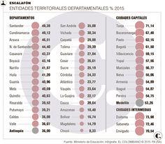 Nota baja de Medellín y Antioquia en pruebas Saber