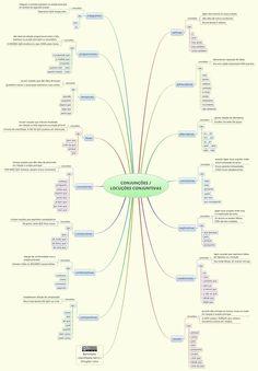 CONJUNÇÕES / LOCUÇÕES CONJUNTIVAS - berimbela - XMind: The Most Professional Mind Map Software