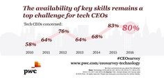 Tech CEOs' top threat continues to be the availability of key skills. Learn what they are doing about it. http://pwc.to/1XliZLS