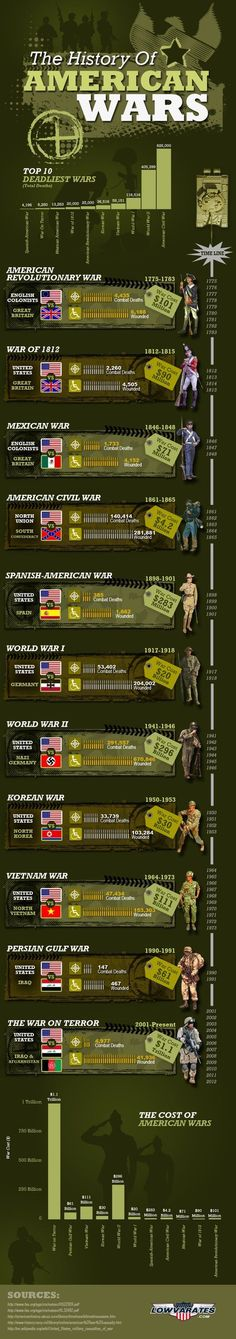 The History of American Wars - Veterans Day Infographic-There are a couple things that should probably be tweaked on here (like we didn't just fight Nazi Germany during WWII) but overall interesting info graphic History Facts, World History, Family History, History Websites, History Timeline, American War, American History, European History, Voyage Usa
