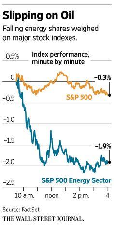 U.S. stocks slip, along with oil prices http://on.wsj.com/1krC6wa