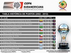 Copa Sudamericana - Tabla Historica de puntos 2002-2012