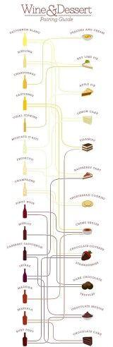 wine with desserts
