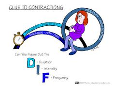Nursing Mnemonics and Tips: Clue To Contractions