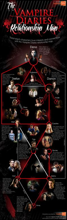 Tvd Relationships, The Vampire Diaries