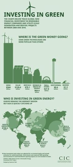 Investing in Green [INFOGRAPHIC]