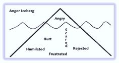 Anger Iceberg Visual Representation - Anger is often called a secondary emotion because we tend to resort to anger in order to protect ourselves from or cover up other vulnerable feelings. Middle School Counseling, School Social Work, Counseling Activities, Art Therapy Activities, Calming Activities, Coping Skills, Social Skills, Therapy Worksheets, Therapy Tools