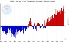 Like a broken record, we are breaking records for temperature over and over and over again. NOAA's latest monthly State of the Climate Report reports that the Earth just experienced the hottest August on record, the hottest summer (June to August) on record, and the hottest year to date.