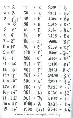 ΟΙ ΑΡΙΘΜΟΙ, The Greek Numbers