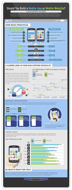 Mobile #App or #Mobile Website